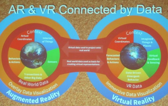 AR and VR Connected By Data